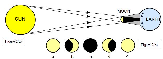 schoolphysics welcome  : eclipse diagram - findchart.co