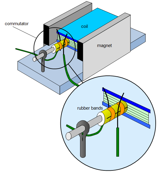 schoolphysics welcome electric motors play a very large part in our everyday lives perhaps you have made an electric motor like the one shown in the diagram