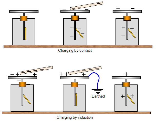 Image Gallery electroscope animation
