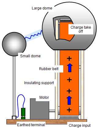 Schoolphysics welcome the van de graaff generator ccuart Choice Image