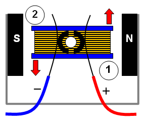 Schoolphysics welcome for Simple electric motor how it works