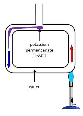convection currents in water. convection currents in water a