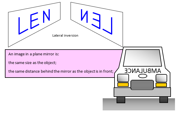 how to draw images in plane mirrors