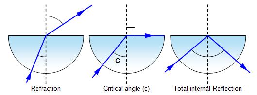 Angle Of Reflection And Angle Of Incidence For Glass