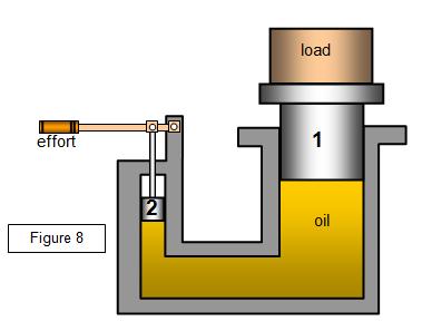 schoolphysics :... Hydraulic Car Bottle Jack