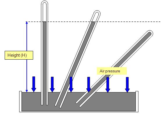 4 mercury barometer diagram mercury vapor lamp inventor \u2022 wiring  at aneh.co