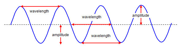 Unit 6  Energy Waves