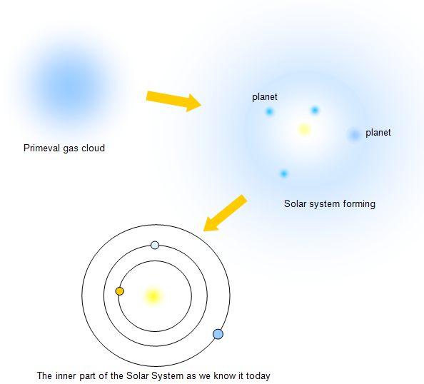 Formation of Our Solar System - Pics about space