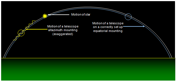 the next diagram shows how both types of mounting allow the telescope to  follow the stars
