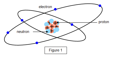 Schoolphysics welcome the diagram below shows a simplified picture of the structure of an atom ccuart Gallery
