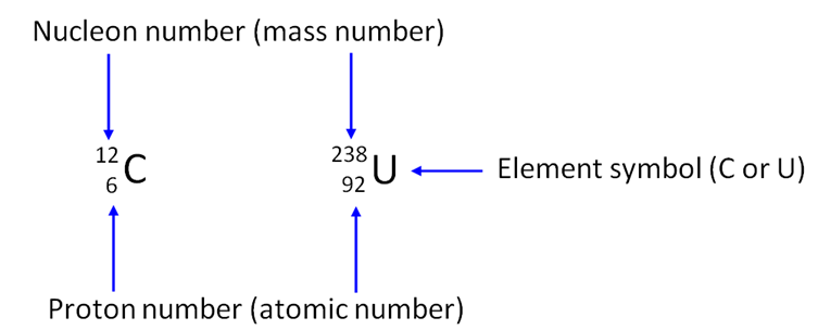tutorial atom and nucleon number In nuclear physics, the semi-empirical mass formula (semf) is used to  approximate the mass and various other properties of an atomic nucleus from its  number  nuclear masses and binding energy lesson 3 (pdf) archived  from the.