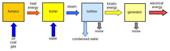 Fossil Fuel Power Plant Diagram - Wiring Library