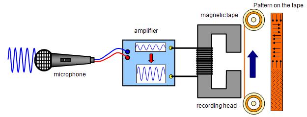Afbeeldingsresultaat voor record head tape recorder