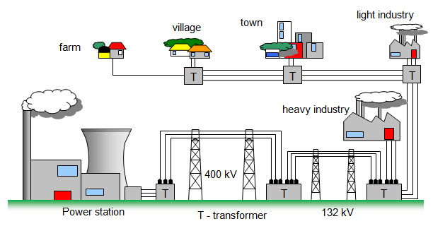 schoolphysics   welcome  the diagram shows how electricity is transmitted round the country by the national grid system  note the step up and step down transformers and the voltages