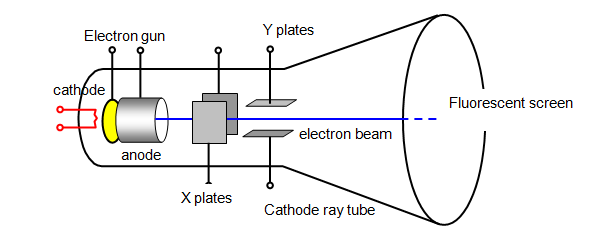 schoolphysics welcome rh schoolphysics co uk cathode ray oscilloscope diagram cathode ray experiment diagram