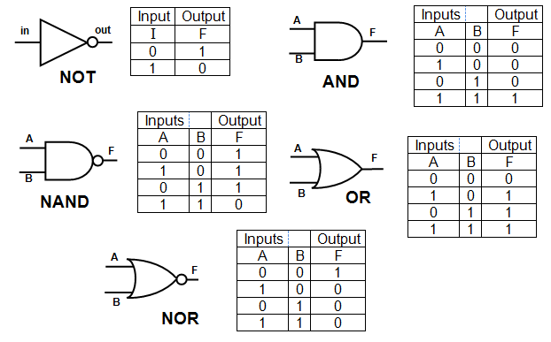 Logic Gates Truth Table Examples