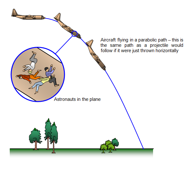 parabolic trajectory of planets - photo #25