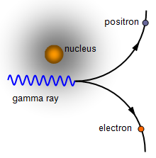 positron and electron meet