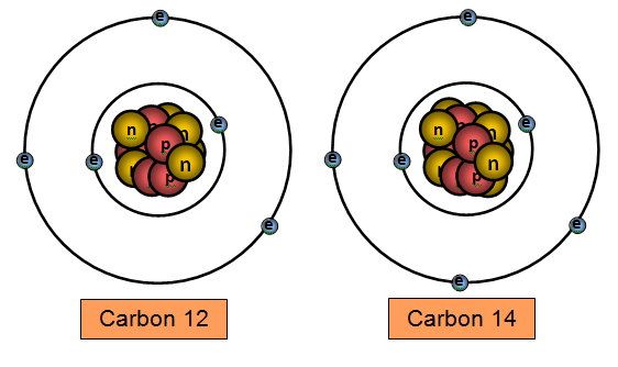 What isotope is used for carbon dating