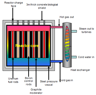Schoolphysics welcome the core of the reactor contains the uranium fuel an alpha emitter and not very dangerous if handled with care that is held in thousands of metal tubes in ccuart
