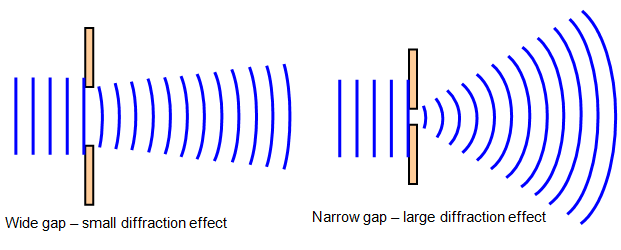 Diffraction - The Properties of Waves