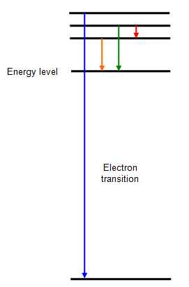 if we look at the spectrum of atomic hydrogen we can see that it is made up  of series of lines  this arrangement of lines is unique to hydrogen,