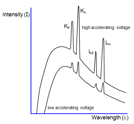 Schoolphysics welcome using x ray diffraction the spectrum produced by an x ray tube can be investigated such a spectrum is shown in the diagram in which the two curves ccuart Image collections