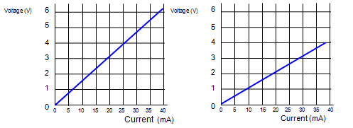 Schoolphysics welcome a calculate the resistance of the wire at each temperature b which graph shows the higher temperature c does the material disobey ohms law keyboard keysfo Image collections