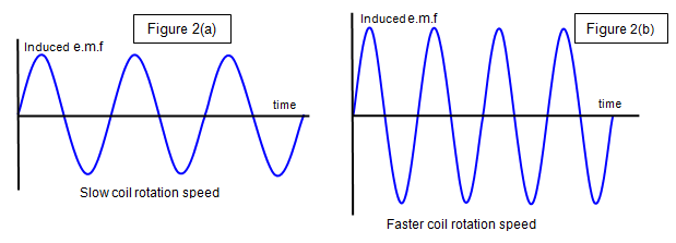Fleming Left Hand Rule And Fleming Right Hand Rule together with Ward Leonard Method Of Speed Control Or Armature Voltage Control further Speed Control Of A Dc Motor moreover By sub category together with Brushless. on magnetic motor theory