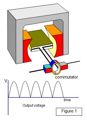 Gramme machine further Welk Type Elektromotor Voor Elektrisch Varen additionally Dynamo besides St Louis motor as well Hsc Physics Motors And Generators. on electric motor commutator