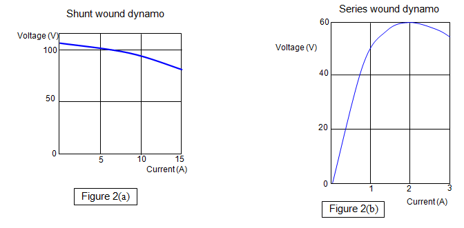Hvdc High Voltage Direct Current in addition Theory Question About J Imaginary Unit Ac Circuit Analysis further 10 further Wire Gauge  acity as well Maximum Power Point Tracking Mppt. on dc voltage vs current graph
