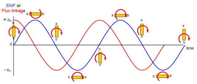 electromagnetic induction graph - 28 images ...