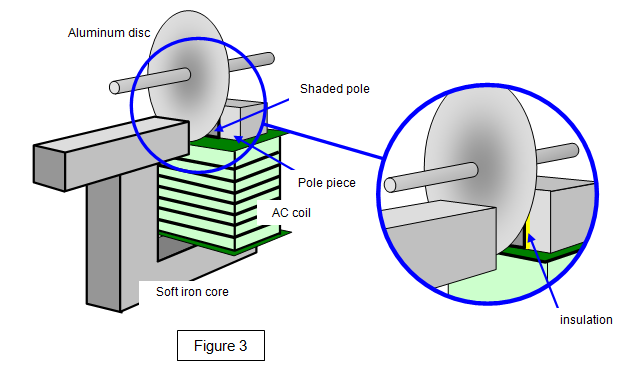 ... Shaded pole motor is a split phase type single phase induction motor