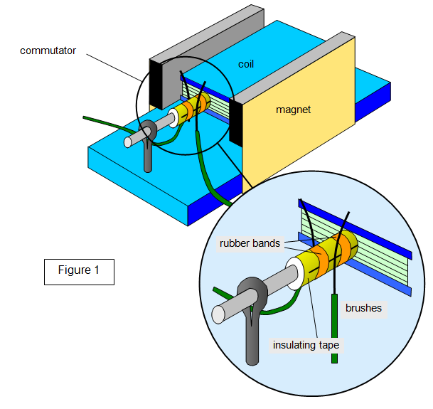 1 schoolphysics welcome electrical motor diagram at bayanpartner.co