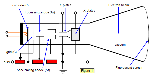 schoolphysics welcome rh schoolphysics co uk cathode ray tube diagram cathode ray tube diagram pdf