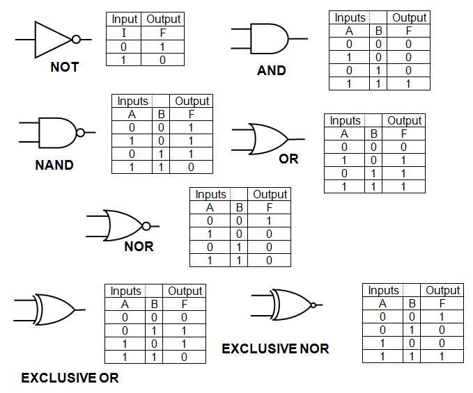 schoolphysics welcome rh schoolphysics co uk brief explanation of universal logic gates with diagram and truth table explain various logic gates with suitable diagram and truth table