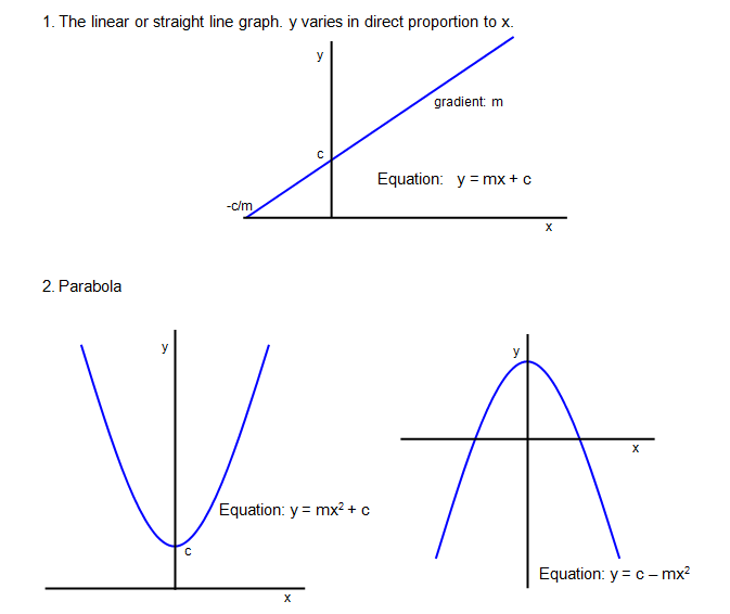 Graphs are really useful in physics and the following pages show you