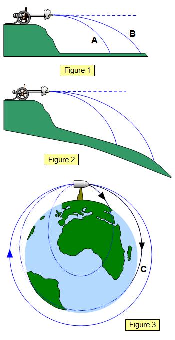 parabolic trajectory of planets - photo #18
