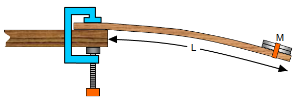 young s modulus of a metre ruler Young's modulusaim: to find the young's modulus of a copper wire apparatus: -metre ruler -copper wire -micrometer screw gauge -10g and 20g weigh.