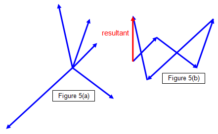 how to find resultant vector from two points