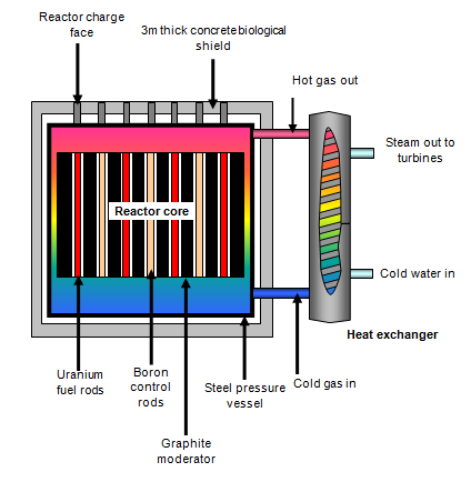 Schoolphysics welcome development of nuclear power reactors in britain ccuart Image collections