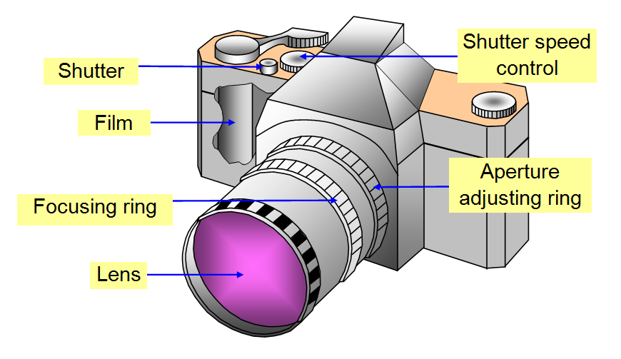 schoolphysics ::welcome:: home security camera diagram simple camera diagram #9