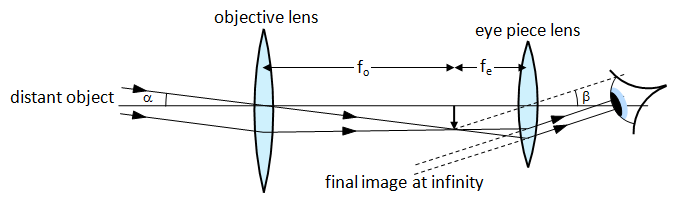 Schoolphysics welcome normal adjustment and magnification ccuart Choice Image