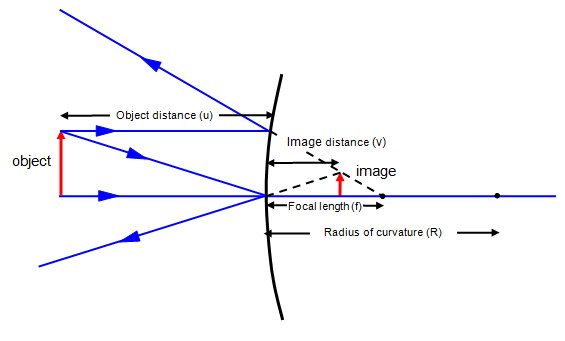 Convex mirror diagrams