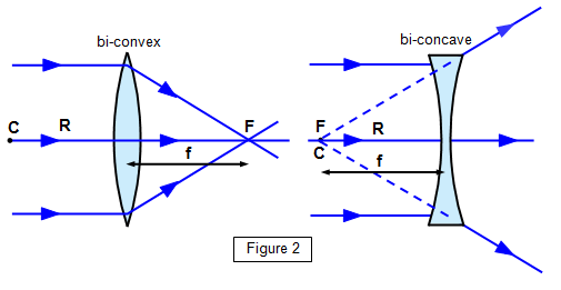 schoolphysics   welcome   note  for lenses   a refractive index of   r   f as shown in the diagrams