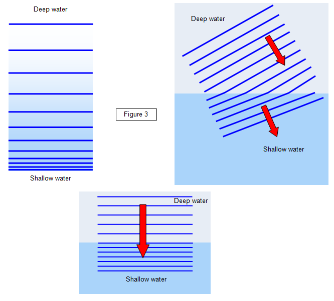 Wiring And Diagram  Diagram Of Wave Refraction