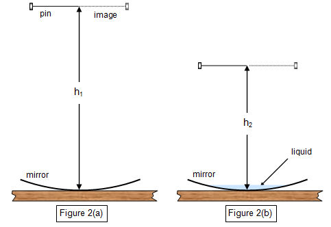 to find refractive indices of water To determine the specific relationship between the angle of incidence (theta 1)   the index of refraction (n2) of water will be slightly more than the index of.
