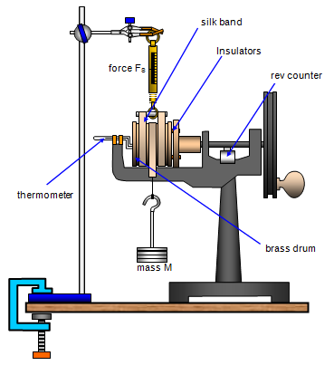 an experiment to determine the mechanical equivalent of heat In the history of science, the mechanical equivalent of heat states that motion and  heat are  von mayer also published a numerical value for mechanical  equivalent of heat in 1845 but his experimental method wasn't as convincing  though a.