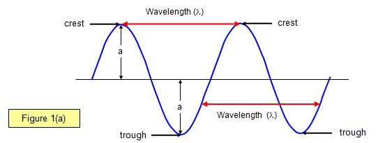 properties of water waves Waves vs particles next:  water waves on a pond, sound waves in air (or water or any other medium), electromagnetic waves, etc  the above properties of sound.